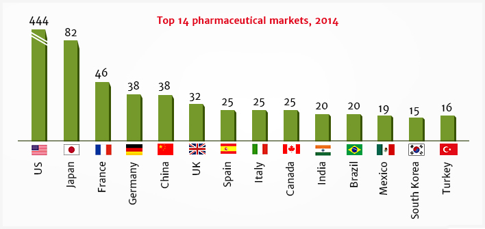 Top 14 Pharmaceuticals Markets 2014 Graph